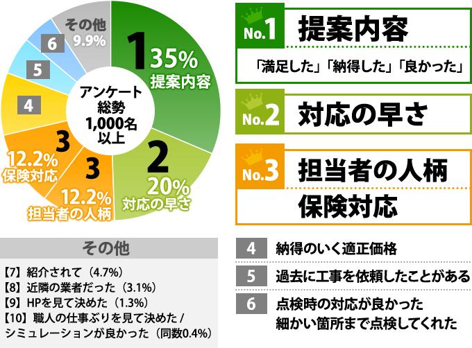 アンケートの結果の円グラフ