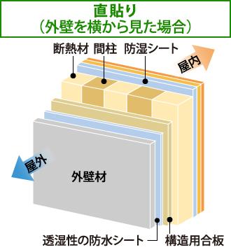 横から見た直貼り工法の断面図