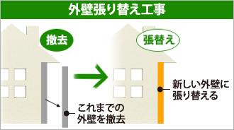 外壁張り替え工事の仕組み