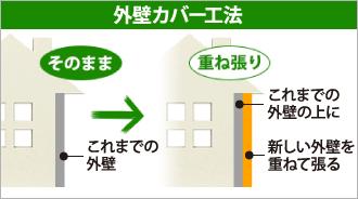 外壁カバー工法の仕組み